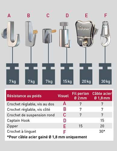 Fil perlon et accessoires pour rail standard